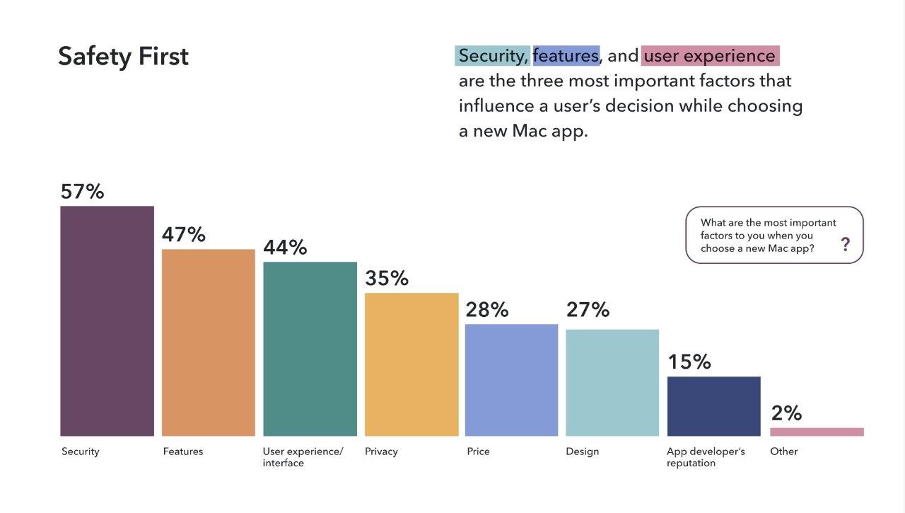 جزئیات مطالعه نشان دهنده اهمیت امنیت برای مصرف کنندگان است