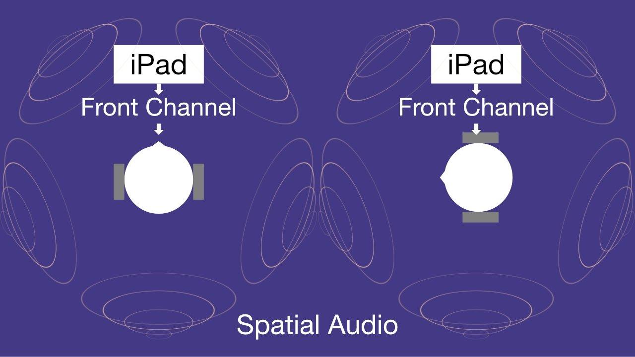 با استفاده از Spatial Audio ، صدا از کانال جلو بدون در نظر گرفتن موقعیت سر به iPad یا iPhone ثابت می شود