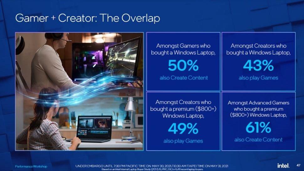 اسلاید همپوشانی Gamer-Creator اینتل سعی در اتصال مستقیم دو نوع محاسبات دارد.