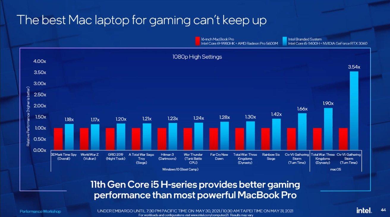 اینتل براساس MacBook Pro اینتل مقایسه می کند و از سخت افزار قدیمی در برابر خلاقیت خود استفاده می کند.